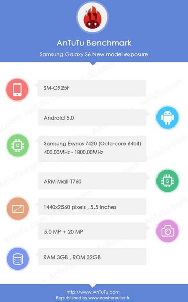 AnTuTu screenshot might be an indication of Samsung Galaxy S6