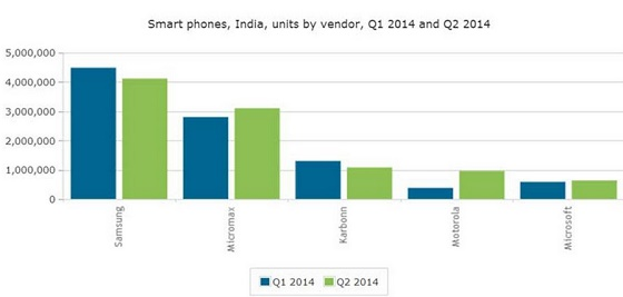 Motorola beats Nokia to 4th position in smartphone market in India