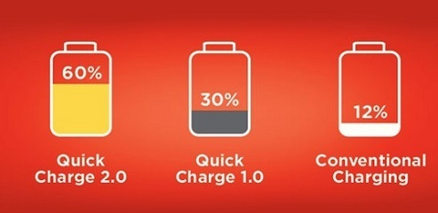 What is Qualcomm Quick Charge 2.0 technology?