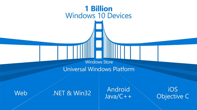 Microsoft open sources Windows Bridge for iOS
