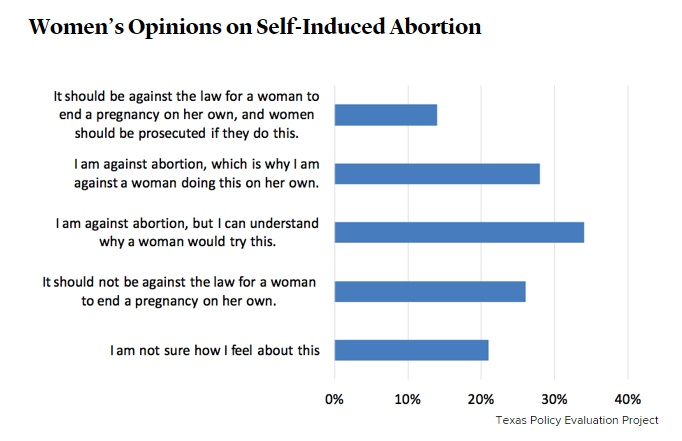 self induced abortions increasing in Texas