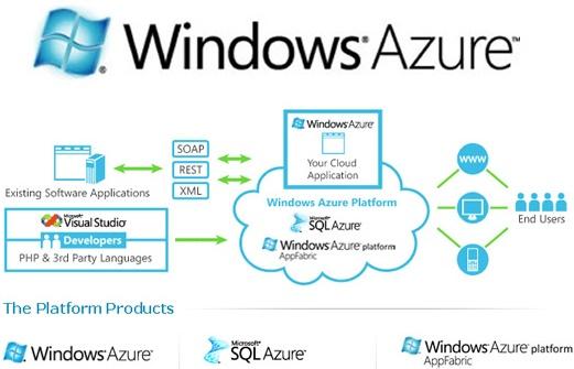 Azure-platform