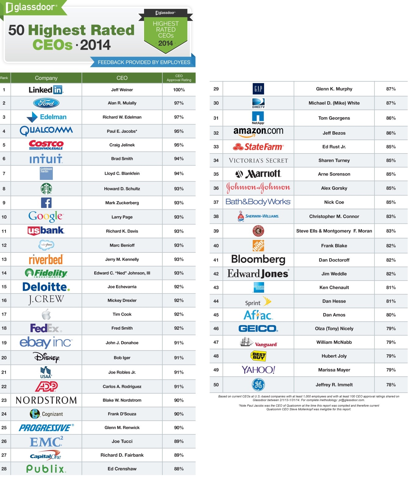 Glassdoor published the list of 50 top CEOs
