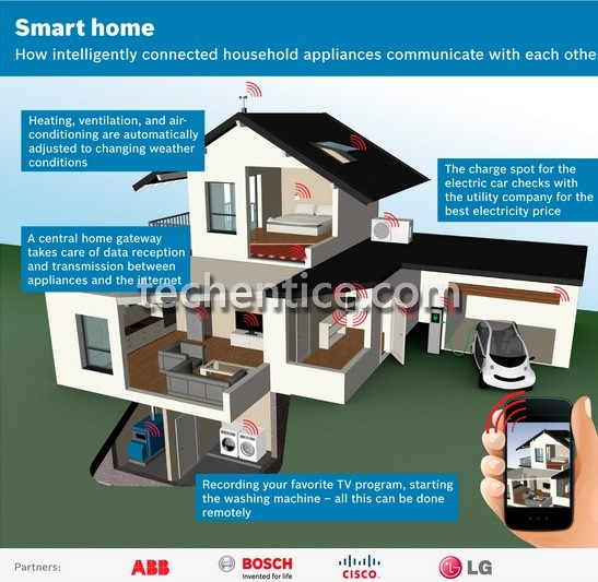 LG, Cisco and others looking to create common platform for future Smart Homes