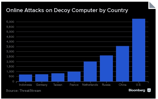 Serious Cyber Attacks coming From The U.S.