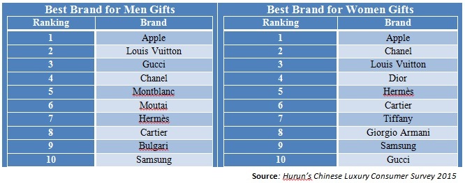 Apple : China's Most Desirable Luxury Brand
