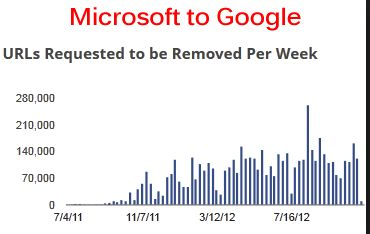 Microsoft to Google DMCA