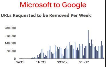 Microsoft to Google DMCA