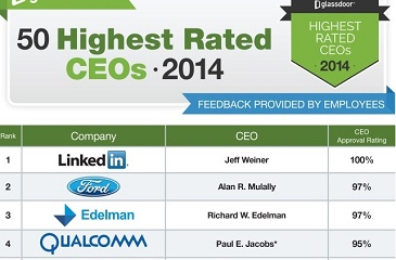 Glassdoor published the list of 50 top CEOs and interestingly this year LinkedIn CEO Jeff Weiner has bagged the numero uno position beating Mark Zuckerberg of Facebook