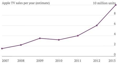 Apple TV growth