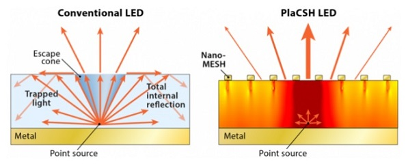 LED display for smartphone
