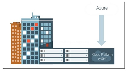 Microsoft Azure Could platform