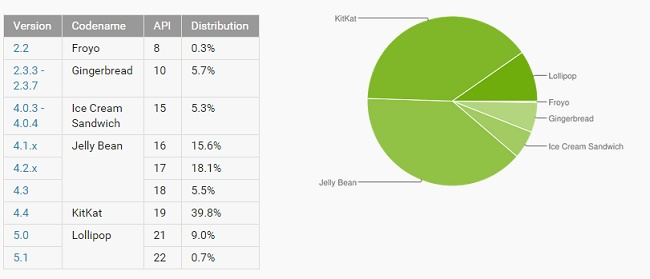 Android Lollipop in only 10 % Android devices even after six month of its inception
