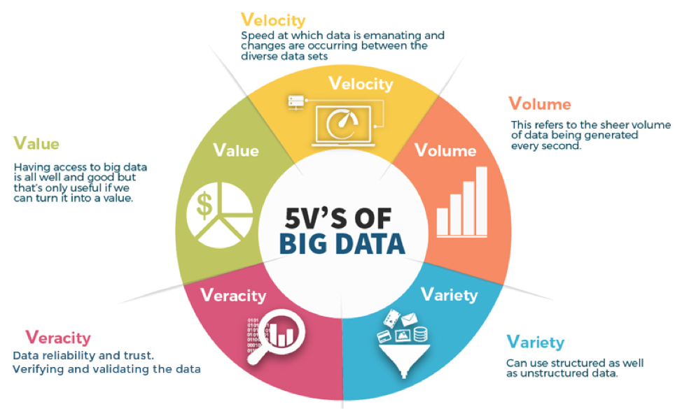 5 V's pf Big data