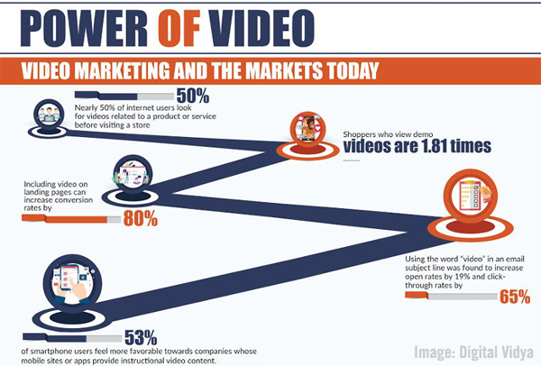 power of video