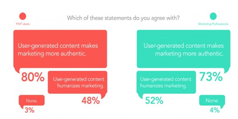 user generated
