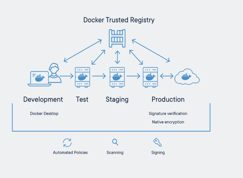 Docker Security Features Explained