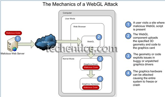 Why did microsoft say no to webGL initially